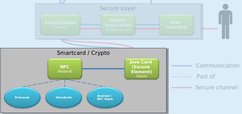 Secure Element Layer